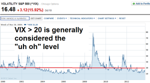 VIX danger level