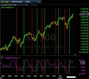 Coppock Curva en un diario S&P 500 tabla