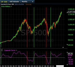 Coppock Curve on S&P 500 monthly chart