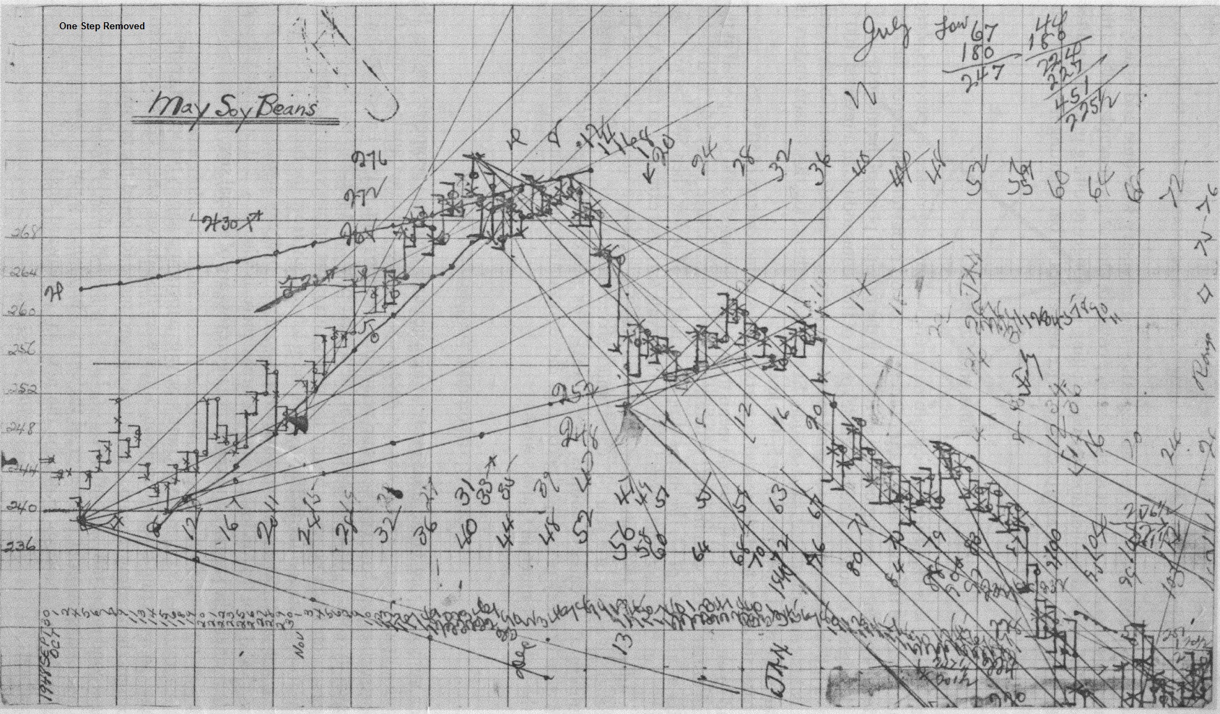 Gann Theory For Big Gains - Algorithmic and Mechanical Forex