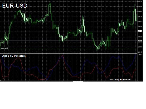Range trade with MACD
