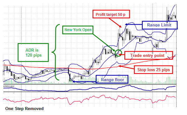 グラフ 4 Range Reversal