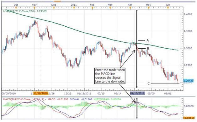 Lagging Chart