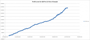 QB Pro 2.0 out of sample equity curve