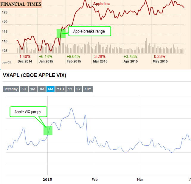 Apple VIX