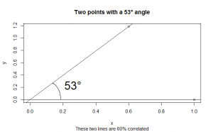 The angle with a 60% correlation is 53°. They're kind of close together, but not too close.