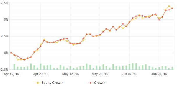Dominari equity curve