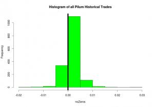 Pilum trade outcome histogram