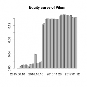 The accurate backtest of Pilum