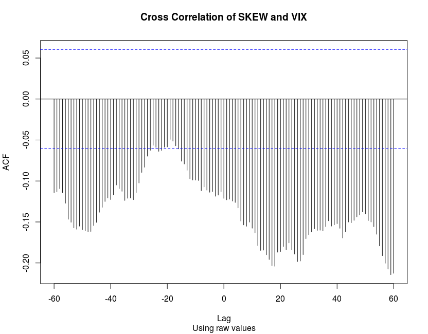 Cross correlation of SKEW and VIX